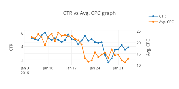 CPC AND CTR