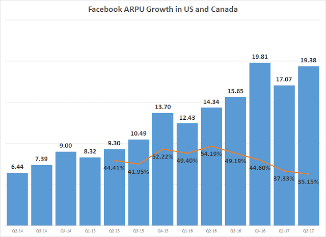 Facebook Fast Growing